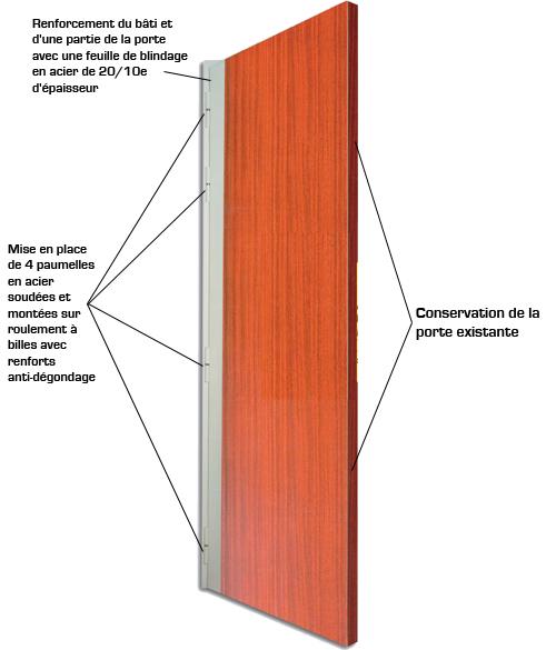 La barre de pivotement vous permet de conserver votre - Porte blindee pas cher ...